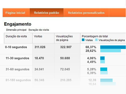 google-analytics-conteudo-de-analise